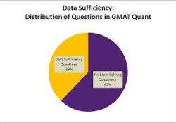 how-to-crack-the-gmat-data-sufficiency