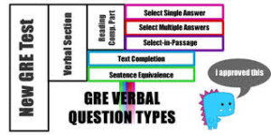 Knowing the GRE question types