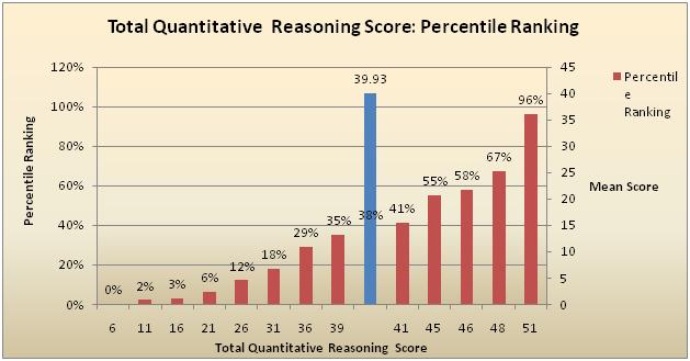 GMAT Percentiles - Experts' Global