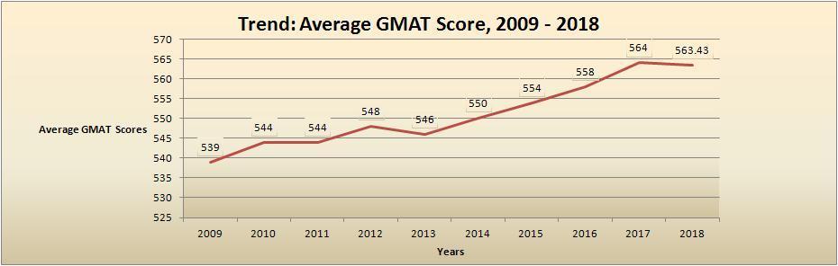 Average GMAT